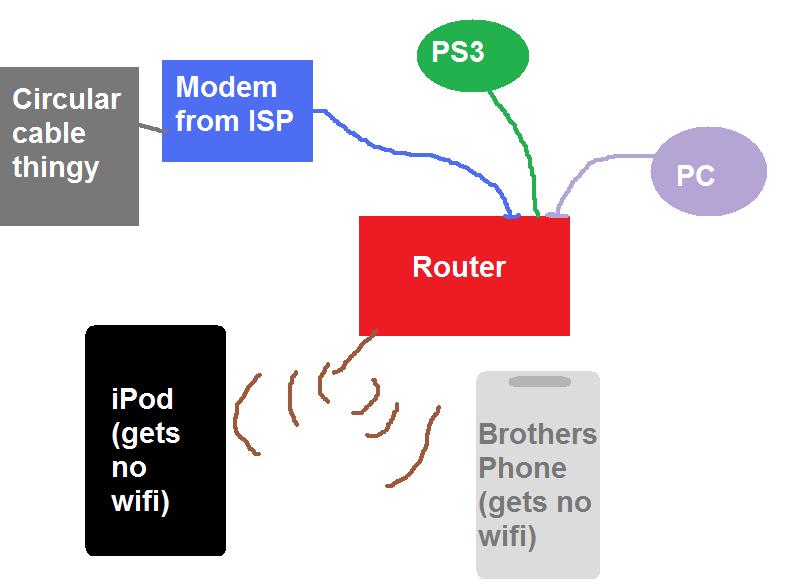 Modem light flashing orange on router, yet internet works - Hardware