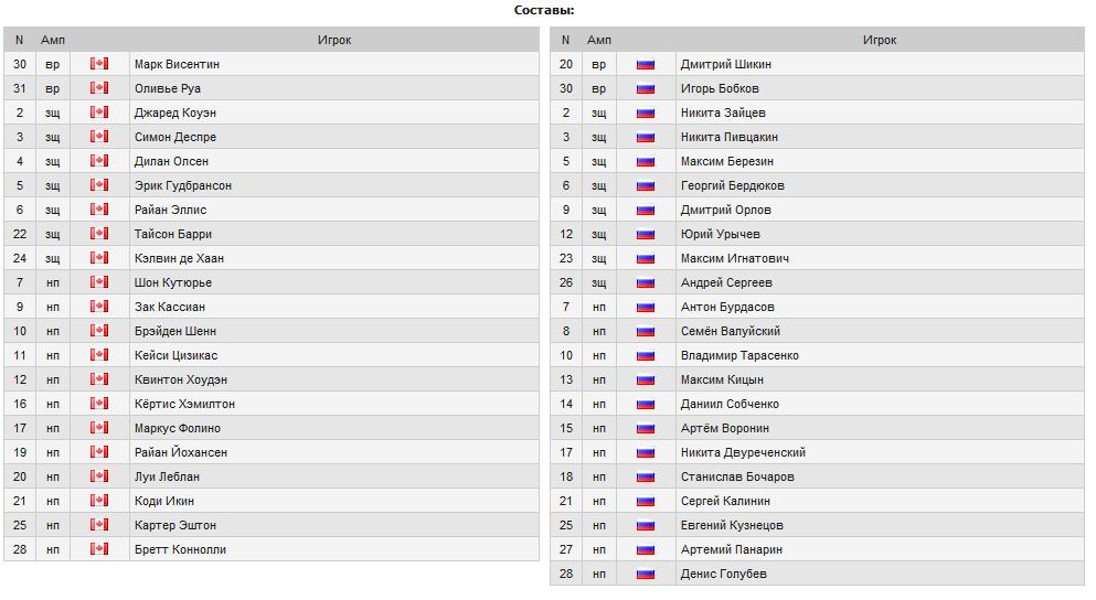 Молодежный чемпионат мира U20. Финал: Канада - Россия + награждение + гимн [05.01.2011, хоккей, SatRip/Первый]